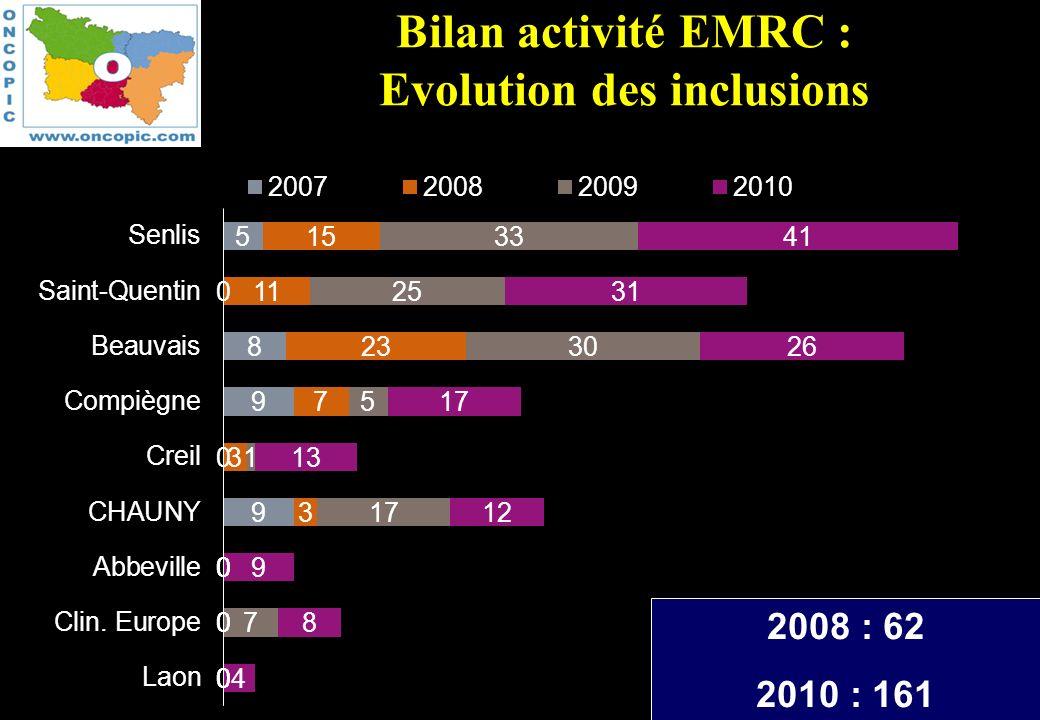 17 Equipe Mobile de Recherche Clinique - ONCOPIC Bilan activité EMRC : Evolution des inclusions 2008 : 62 2010 : 161