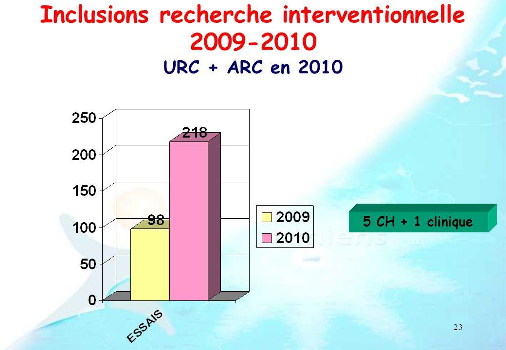 23 Inclusions recherche interventionnelle 2009-2010 URC + ARC en 2010 5 CH + 1 clinique