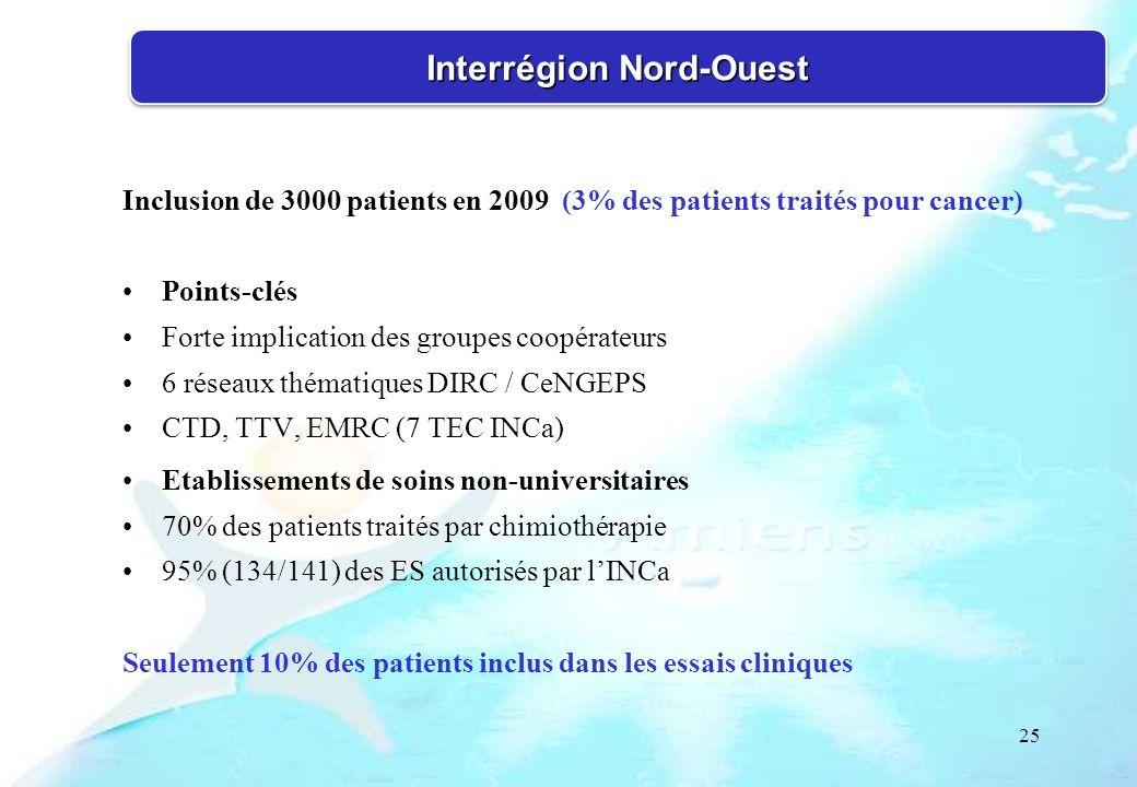 25 Inclusion de 3000 patients en 2009 (3% des patients traités pour cancer) Points-clés Forte implication des groupes coopérateurs 6 réseaux thématiqu