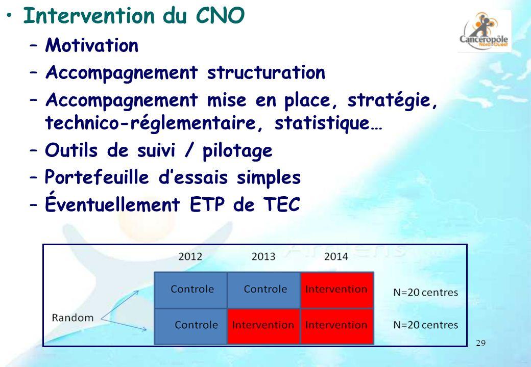 29 Intervention du CNO –Motivation –Accompagnement structuration –Accompagnement mise en place, stratégie, technico-réglementaire, statistique… –Outil