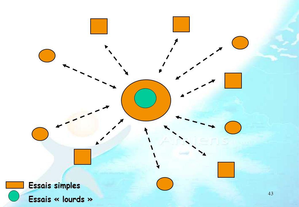 43 PR Essais simples Essais « lourds »