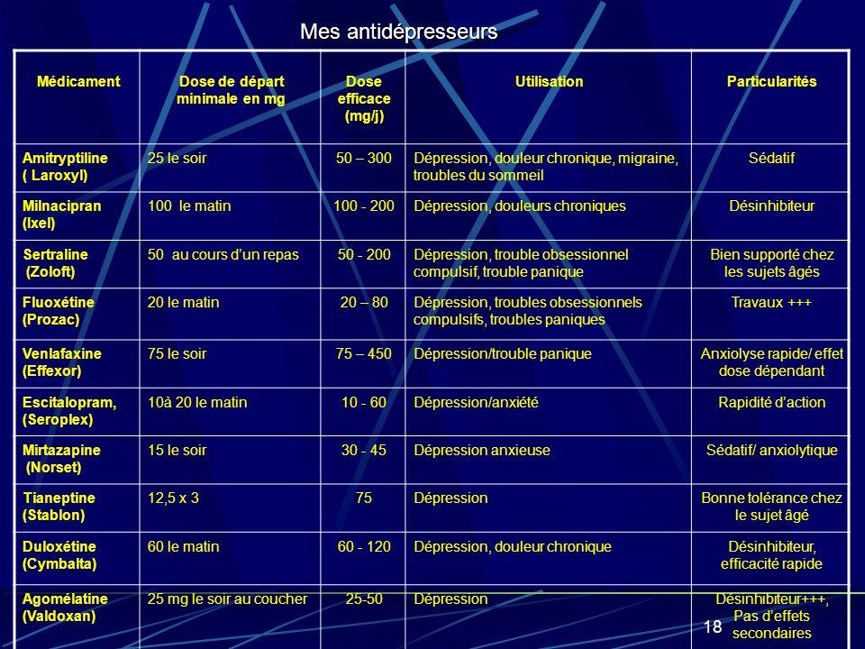 18 MédicamentDose de départ minimale en mg Dose efficace (mg/j) UtilisationParticularités Amitryptiline ( Laroxyl) 25 le soir50 – 300Dépression, douleur chronique, migraine, troubles du sommeil Sédatif Milnacipran (Ixel) 100 le matin100 - 200Dépression, douleurs chroniquesDésinhibiteur Sertraline (Zoloft) 50 au cours dun repas50 - 200Dépression, trouble obsessionnel compulsif, trouble panique Bien supporté chez les sujets âgés Fluoxétine (Prozac) 20 le matin20 – 80Dépression, troubles obsessionnels compulsifs, troubles paniques Travaux +++ Venlafaxine (Effexor) 75 le soir75 – 450Dépression/trouble paniqueAnxiolyse rapide/ effet dose dépendant Escitalopram, (Seroplex) 10à 20 le matin10 - 60Dépression/anxiétéRapidité daction Mirtazapine (Norset) 15 le soir30 - 45Dépression anxieuseSédatif/ anxiolytique Tianeptine (Stablon) 12,5 x 375DépressionBonne tolérance chez le sujet âgé Duloxétine (Cymbalta) 60 le matin60 - 120Dépression, douleur chroniqueDésinhibiteur, efficacité rapide Agomélatine (Valdoxan) 25 mg le soir au coucher25-50DépressionDésinhibiteur+++, Pas deffets secondaires Mes antidépresseurs
