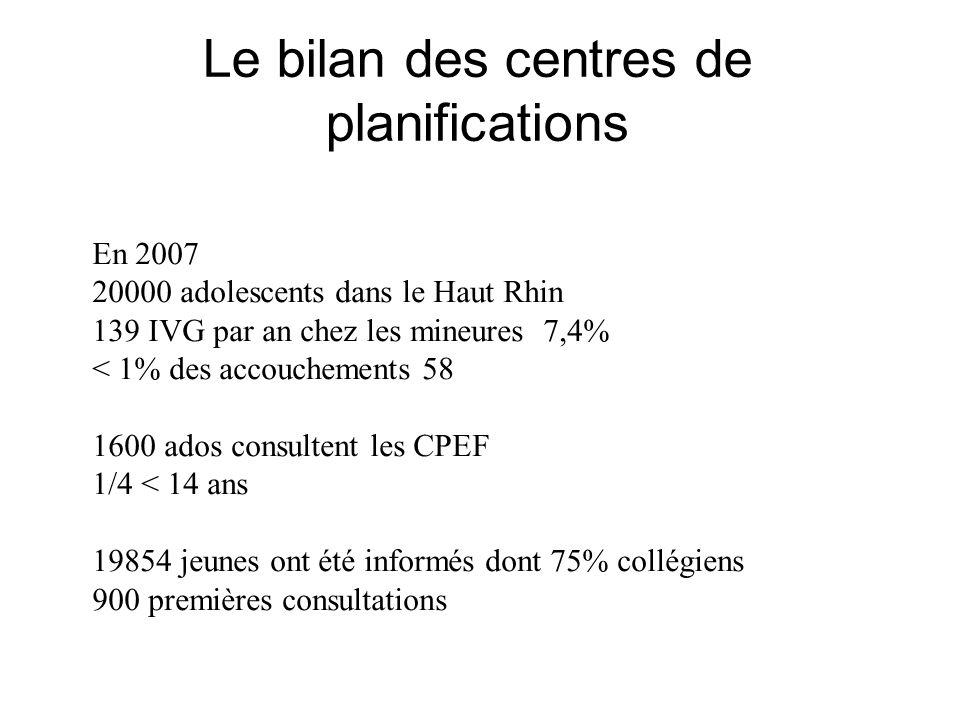 Le bilan des centres de planifications En 2007 20000 adolescents dans le Haut Rhin 139 IVG par an chez les mineures 7,4% < 1% des accouchements 58 160