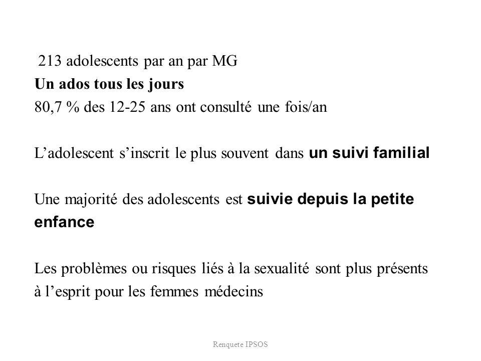 213 adolescents par an par MG Un ados tous les jours 80,7 % des 12-25 ans ont consulté une fois/an Ladolescent sinscrit le plus souvent dans un suivi