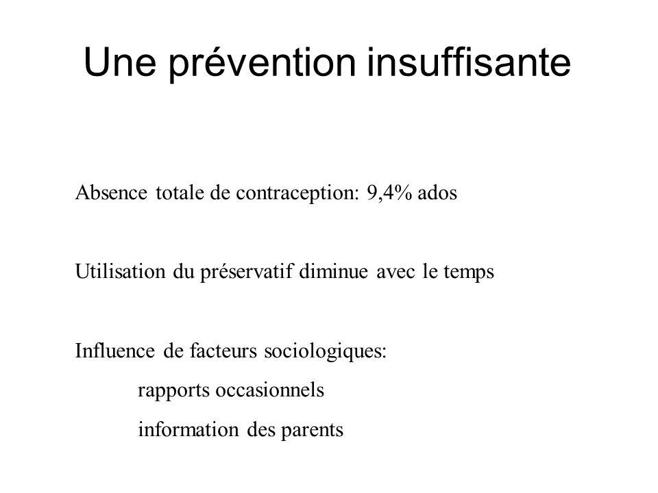Une prévention insuffisante Absence totale de contraception: 9,4% ados Utilisation du préservatif diminue avec le temps Influence de facteurs sociolog