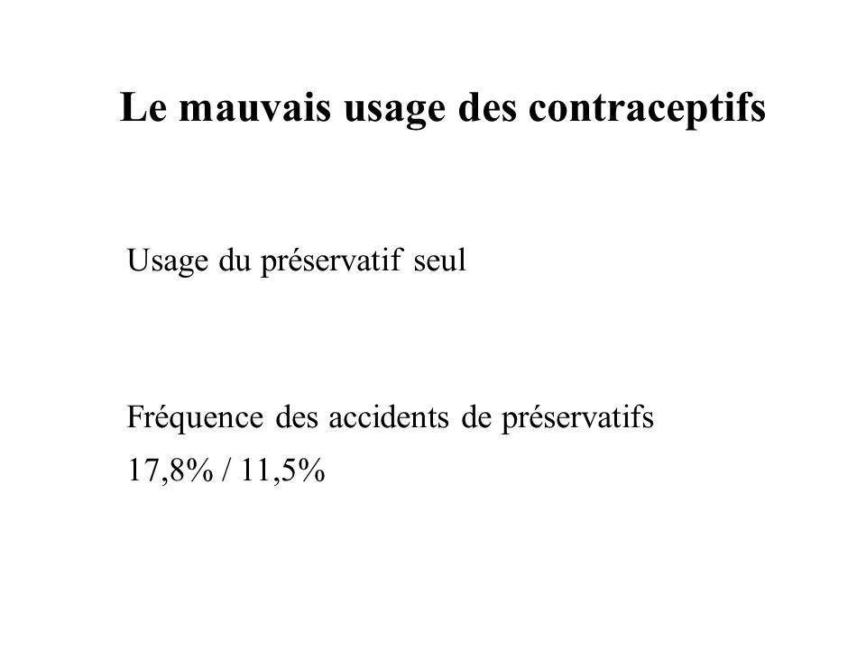 Les obstacles à une contraception efficace Vulnérabilité et sous information La prise de risque Besoin de confidentialité Absence de ressources financières