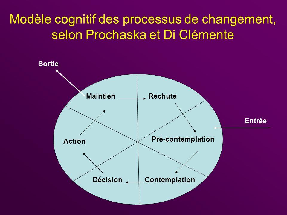 Sortie Entrée Modèle cognitif des processus de changement, selon Prochaska et Di Clémente RechuteMaintien Action Pré-contemplation DécisionContemplati