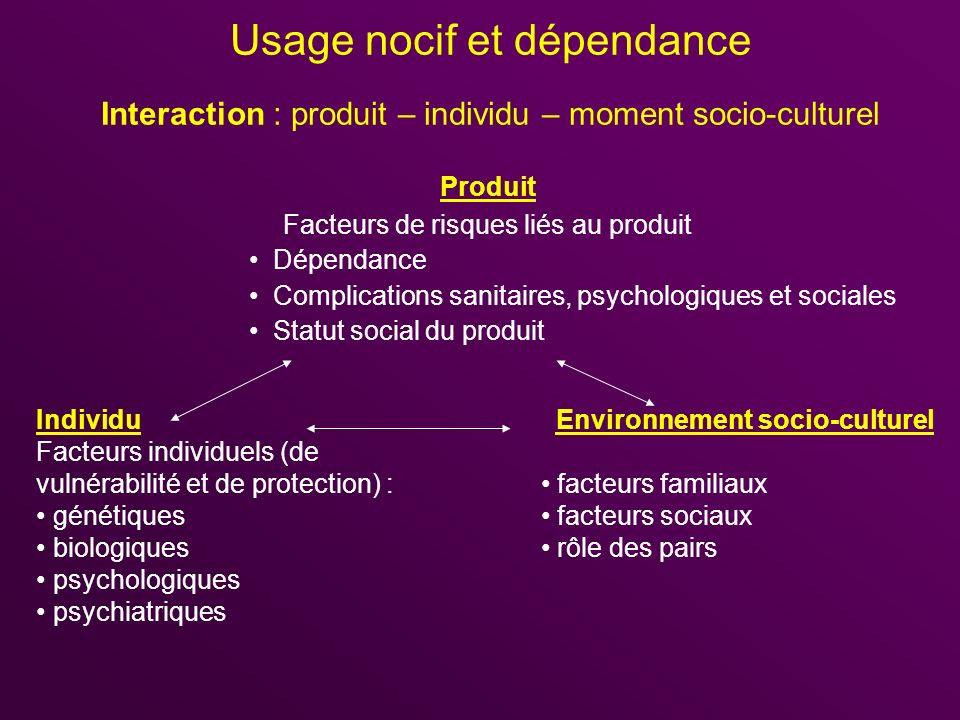 Usage nocif et dépendance Interaction : produit – individu – moment socio-culturel Produit Facteurs de risques liés au produit Dépendance Complication