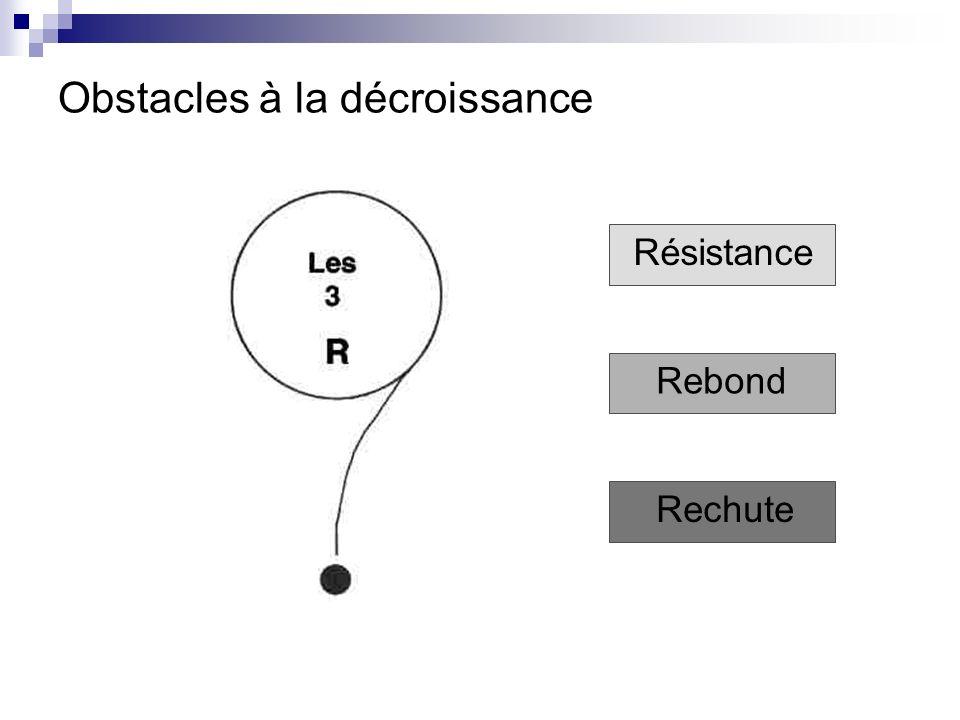 Obstacles à la décroissance Résistance Rebond Rechute