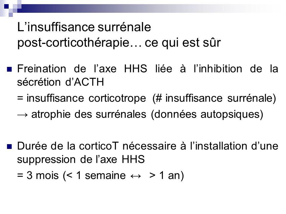 Linsuffisance surrénale post-corticothérapie… ce qui est sûr Freination de laxe HHS liée à linhibition de la sécrétion dACTH = insuffisance corticotro