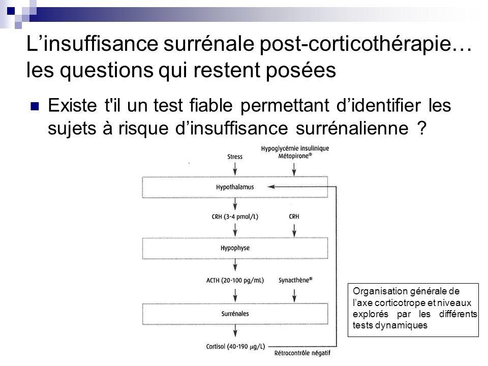 Existe t'il un test fiable permettant didentifier les sujets à risque dinsuffisance surrénalienne ? Linsuffisance surrénale post-corticothérapie… les
