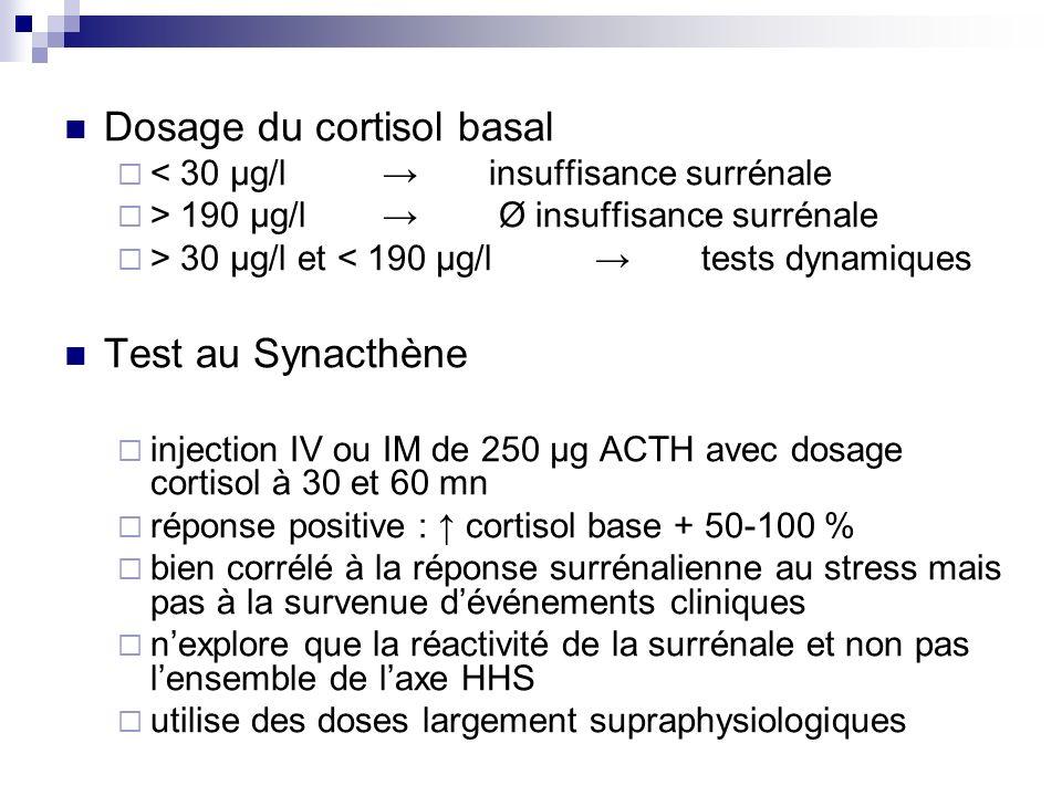 Dosage du cortisol basal < 30 μg/l insuffisance surrénale > 190 μg/l Ø insuffisance surrénale > 30 μg/l et < 190 μg/l tests dynamiques Test au Synacth
