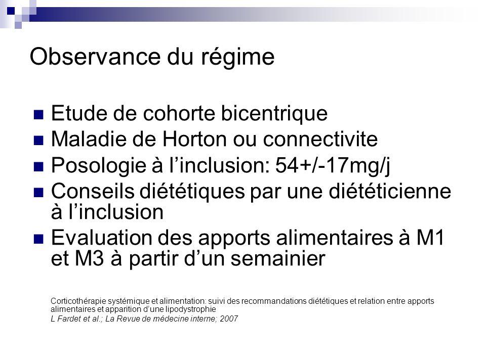 Observance du régime Etude de cohorte bicentrique Maladie de Horton ou connectivite Posologie à linclusion: 54+/-17mg/j Conseils diététiques par une d