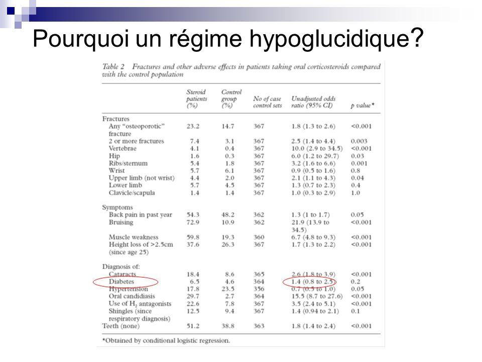 Pourquoi un régime hypoglucidique ?