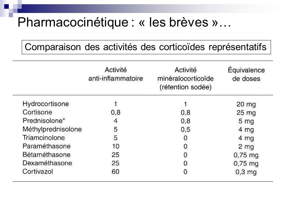 Pharmacocinétique : « les brèves »… Comparaison des activités des corticoïdes représentatifs