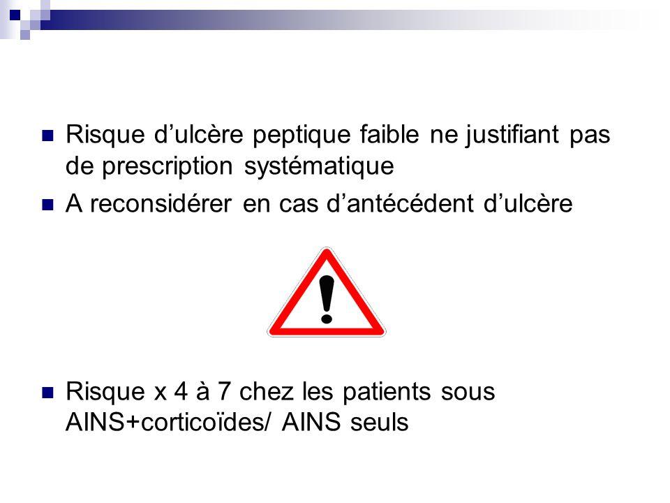 Risque dulcère peptique faible ne justifiant pas de prescription systématique A reconsidérer en cas dantécédent dulcère Risque x 4 à 7 chez les patien