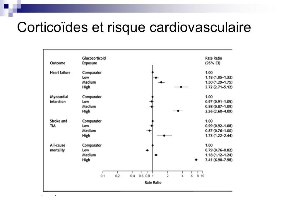 Corticoïdes et risque cardiovasculaire