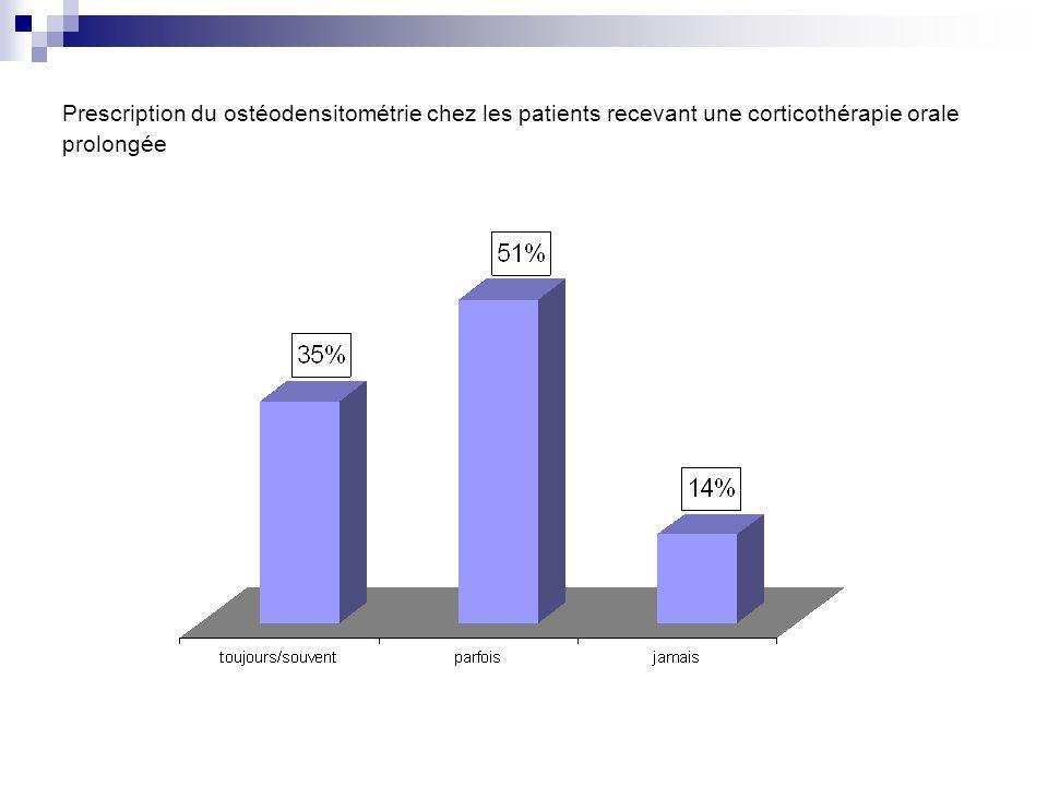 Prescription du ostéodensitométrie chez les patients recevant une corticothérapie orale prolongée