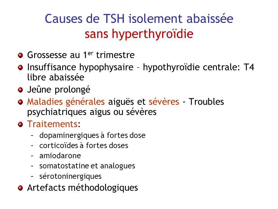 Causes de TSH isolement abaissée sans hyperthyroïdie Grossesse au 1 er trimestre Insuffisance hypophysaire – hypothyroïdie centrale: T4 libre abaissée