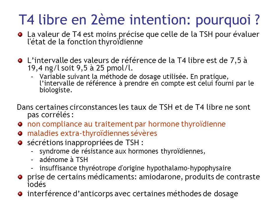 T4 libre en 2ème intention: pourquoi ? La valeur de T4 est moins précise que celle de la TSH pour évaluer l'état de la fonction thyroïdienne Linterval