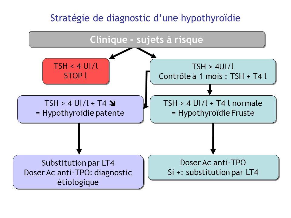 Stratégie de diagnostic dune hypothyroïdie TSH < 4 UI/l STOP ! TSH < 4 UI/l STOP ! Doser Ac anti-TPO Si +: substitution par LT4 Doser Ac anti-TPO Si +