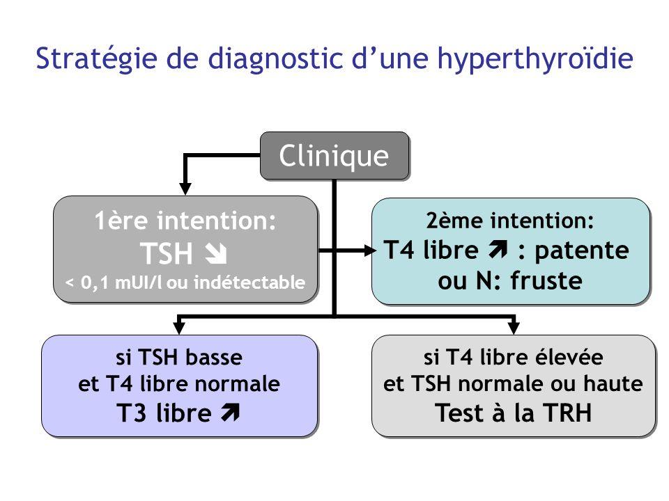 Stratégie de diagnostic dune hyperthyroïdie 1ère intention: TSH < 0,1 mUI/l ou indétectable 1ère intention: TSH < 0,1 mUI/l ou indétectable 2ème inten