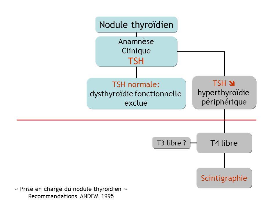 Nodule thyroïdien Anamnèse Clinique TSH TSH normale: dysthyroïdie fonctionnelle exclue TSH hyperthyroïdie périphérique T4 libre Scintigraphie T3 libre