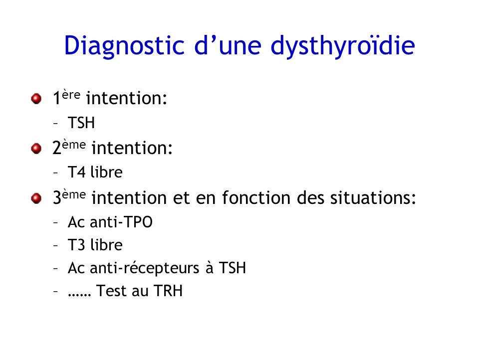 Diagnostic dune dysthyroïdie 1 ère intention: –TSH 2 ème intention: –T4 libre 3 ème intention et en fonction des situations: –Ac anti-TPO –T3 libre –A