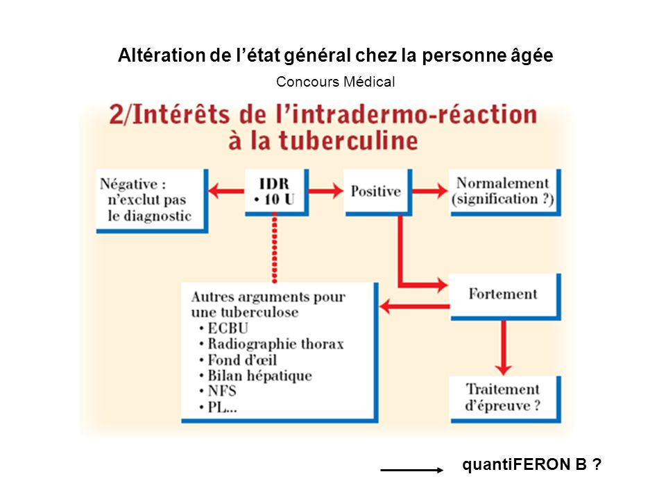 Altération de létat général chez la personne âgée Concours Médical quantiFERON B ?