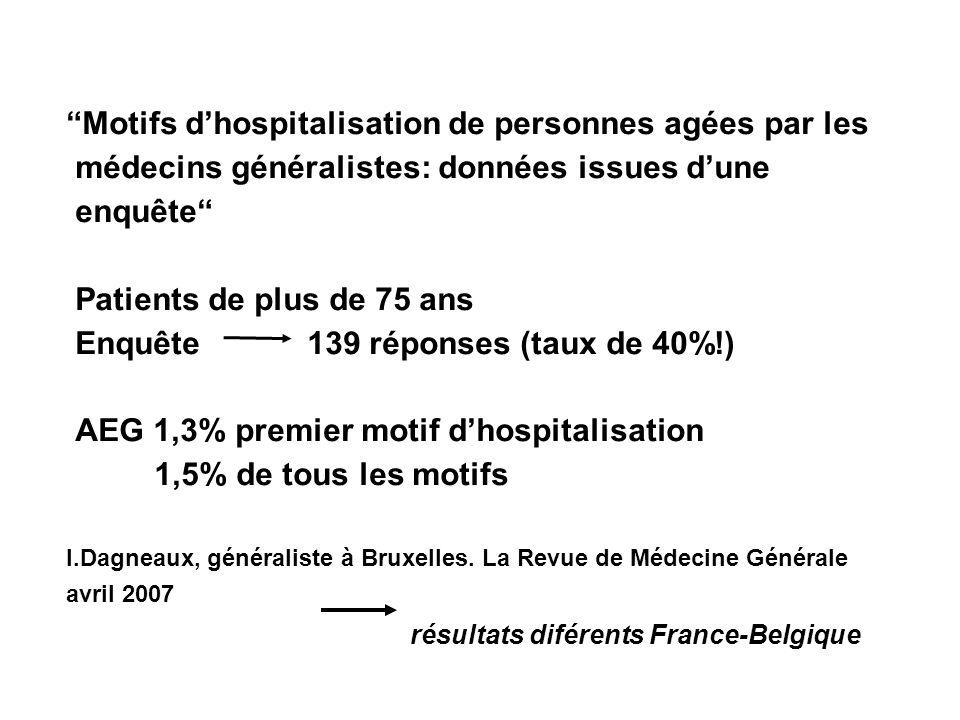 Motifs dhospitalisation de personnes agées par les médecins généralistes: données issues dune enquête Patients de plus de 75 ans Enquête 139 réponses (taux de 40%!) AEG 1,3% premier motif dhospitalisation 1,5% de tous les motifs I.Dagneaux, généraliste à Bruxelles.