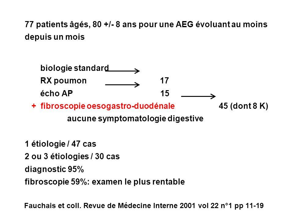 77 patients âgés, 80 +/- 8 ans pour une AEG évoluant au moins depuis un mois biologie standard RX poumon 17 écho AP 15 + fibroscopie oesogastro-duodénale 45 (dont 8 K) aucune symptomatologie digestive 1 étiologie / 47 cas 2 ou 3 étiologies / 30 cas diagnostic 95% fibroscopie 59%: examen le plus rentable Fauchais et coll.