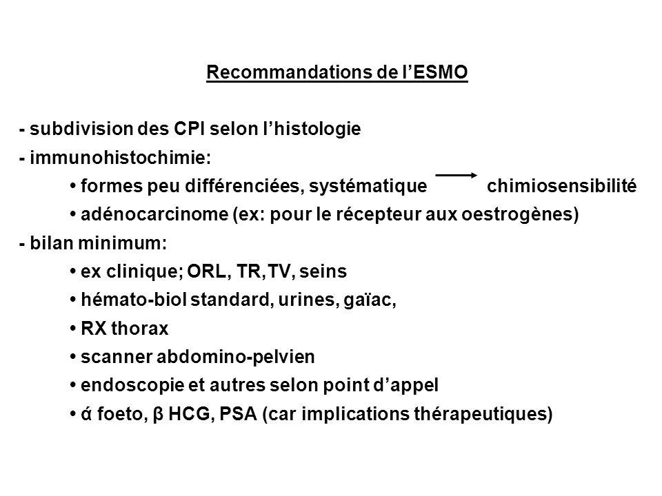 Recommandations de lESMO - subdivision des CPI selon lhistologie - immunohistochimie: formes peu différenciées, systématique chimiosensibilité adénocarcinome (ex: pour le récepteur aux oestrogènes) - bilan minimum: ex clinique; ORL, TR,TV, seins hémato-biol standard, urines, gaïac, RX thorax scanner abdomino-pelvien endoscopie et autres selon point dappel ά foeto, β HCG, PSA (car implications thérapeutiques)