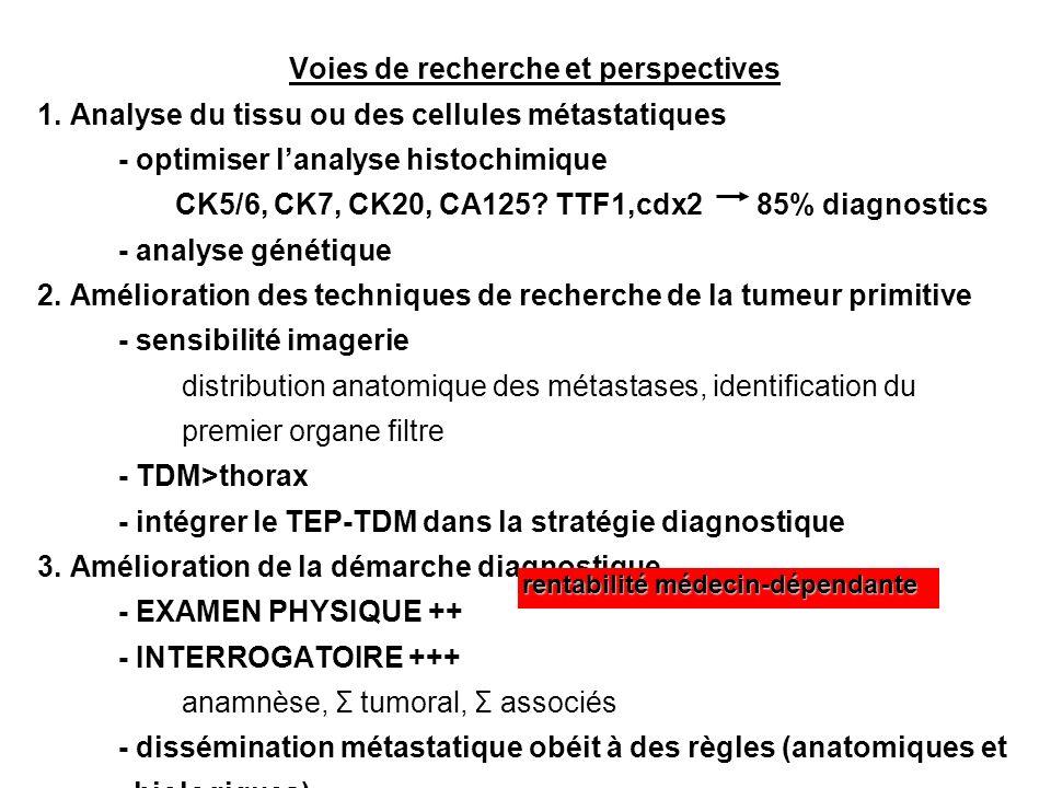 Voies de recherche et perspectives 1. Analyse du tissu ou des cellules métastatiques - optimiser lanalyse histochimique CK5/6, CK7, CK20, CA125? TTF1,