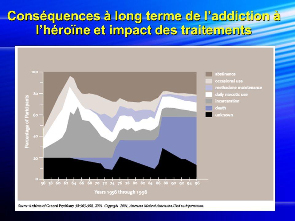 Conséquences à long terme de laddiction à lhéroïne et impact des traitements