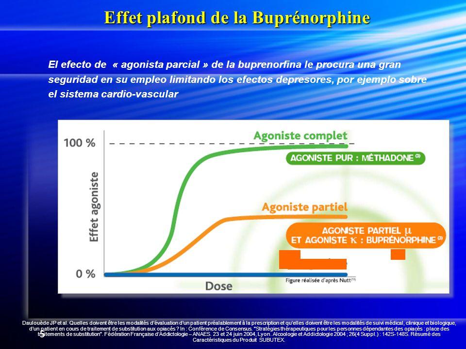 5 Effet plafond de la Buprénorphine El efecto de « agonista parcial » de la buprenorfina le procura una gran seguridad en su empleo limitando los efectos depresores, por ejemplo sobre el sistema cardio-vascular Daulouède JP et al.