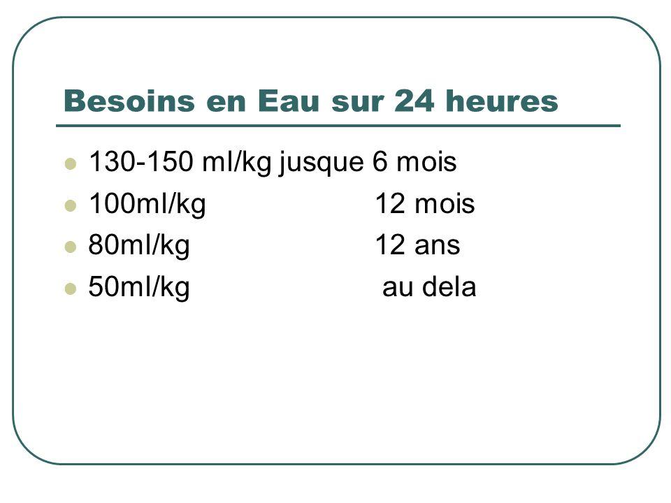 Besoins en Eau sur 24 heures 130-150 ml/kg jusque 6 mois 100ml/kg 12 mois 80ml/kg 12 ans 50ml/kg au dela