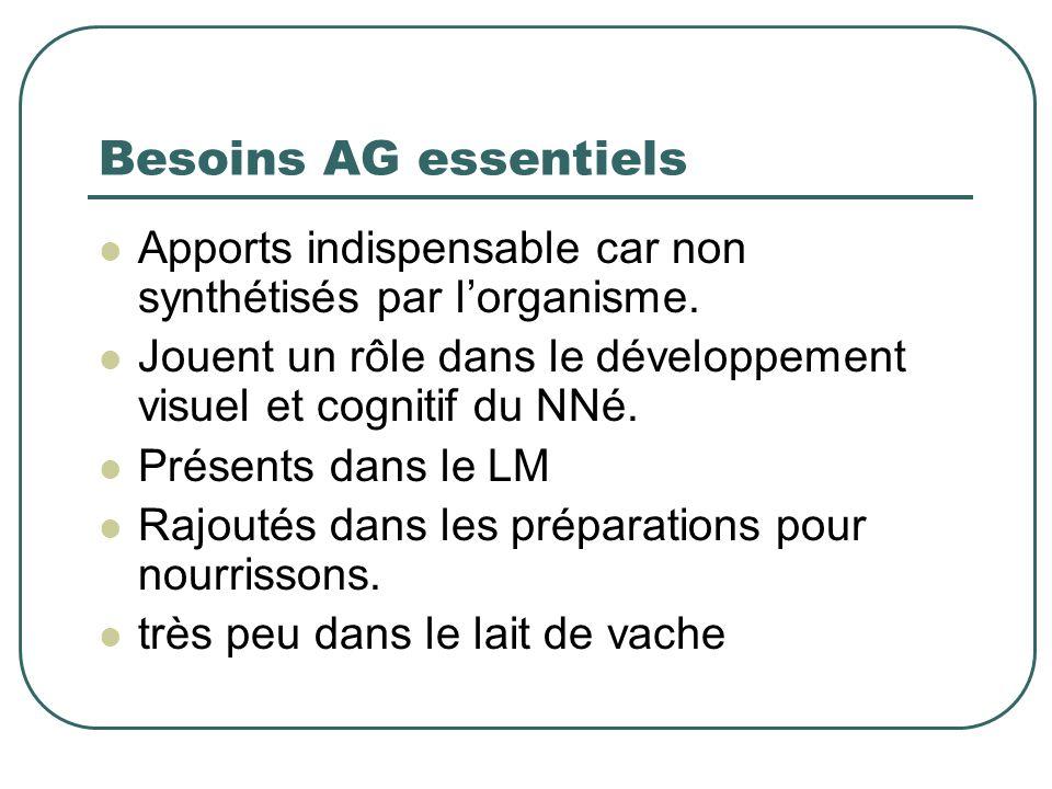 Besoins AG essentiels Apports indispensable car non synthétisés par lorganisme. Jouent un rôle dans le développement visuel et cognitif du NNé. Présen