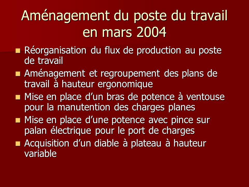 Aménagement du poste du travail en mars 2004 Réorganisation du flux de production au poste de travail Réorganisation du flux de production au poste de