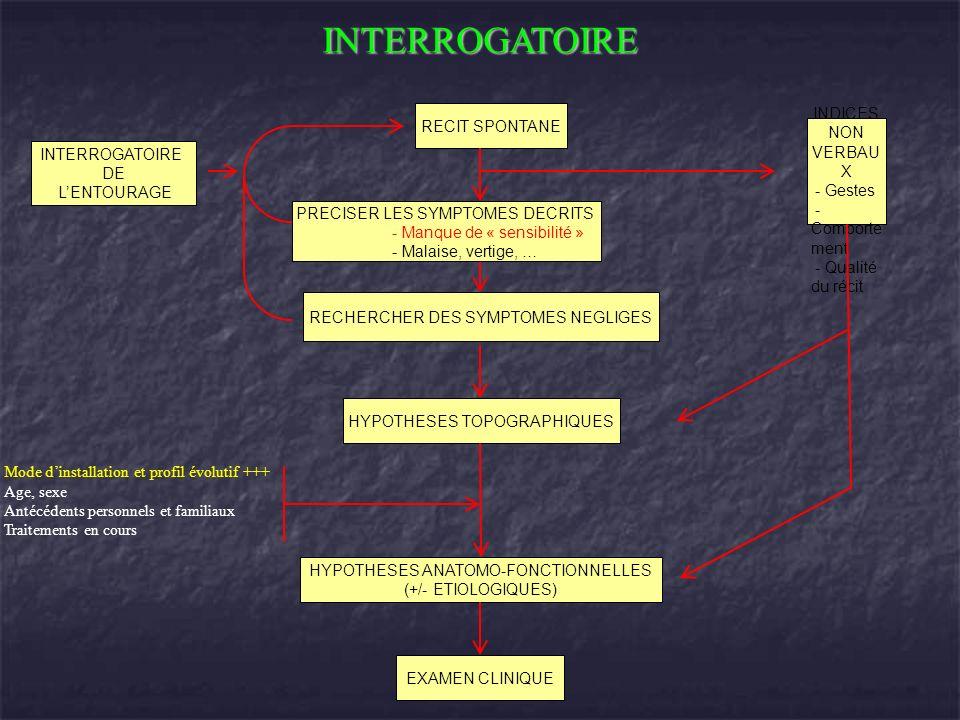A) Tremblement postural et daction: B) - apparait dans les formes évoluées.