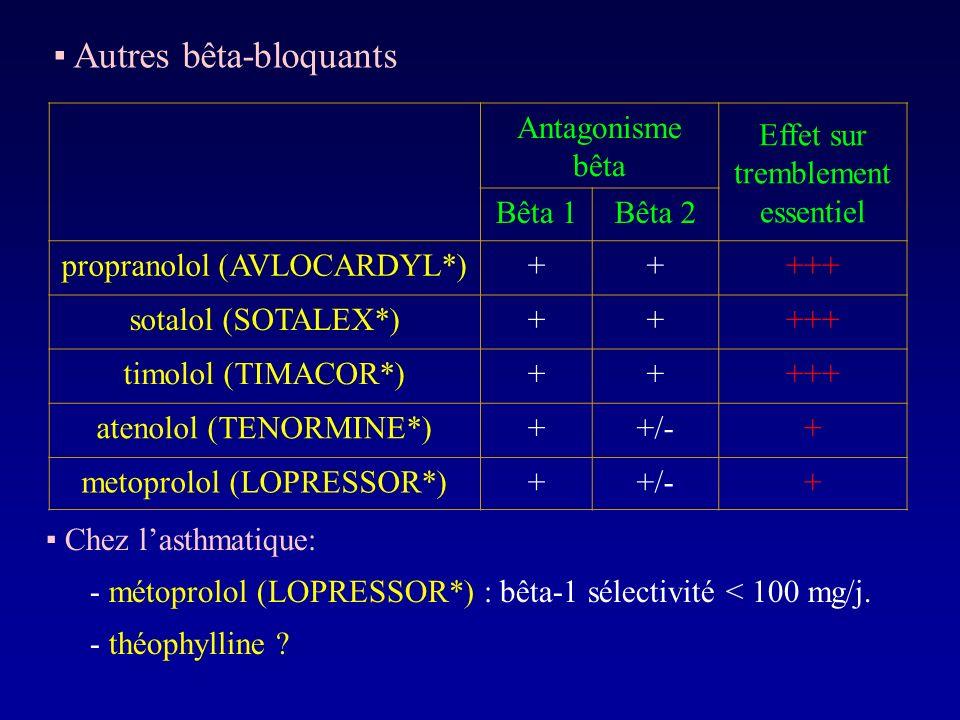 Antagonisme bêta Effet sur tremblement essentiel Bêta 1Bêta 2 propranolol (AVLOCARDYL*)+++++ sotalol (SOTALEX*)+++++ timolol (TIMACOR*)+++++ atenolol