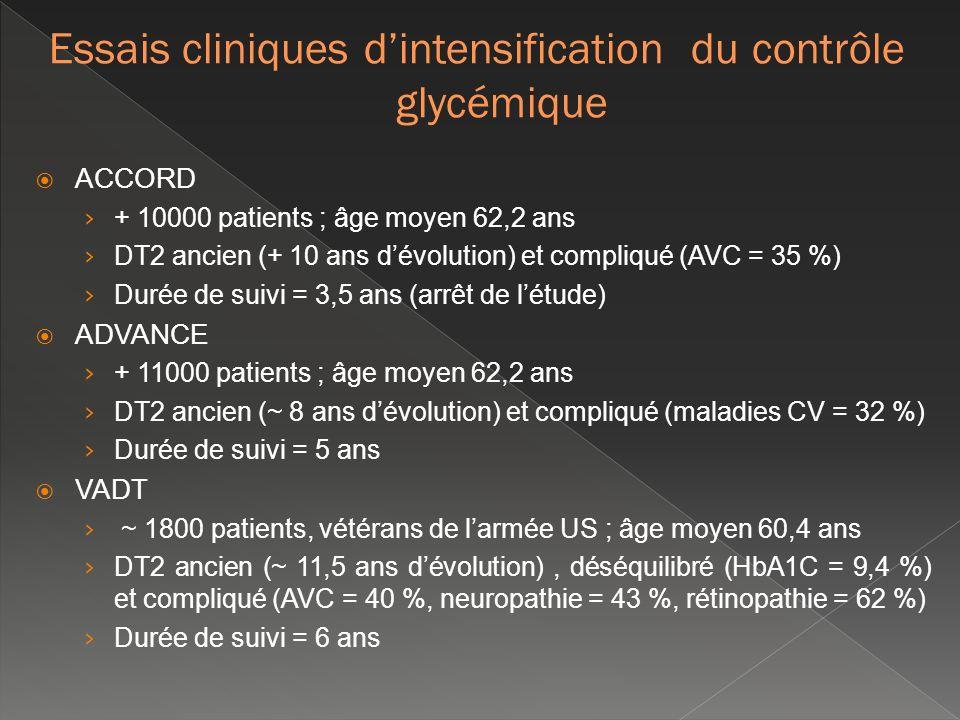 ACCORD + 10000 patients ; âge moyen 62,2 ans DT2 ancien (+ 10 ans dévolution) et compliqué (AVC = 35 %) Durée de suivi = 3,5 ans (arrêt de létude) ADV
