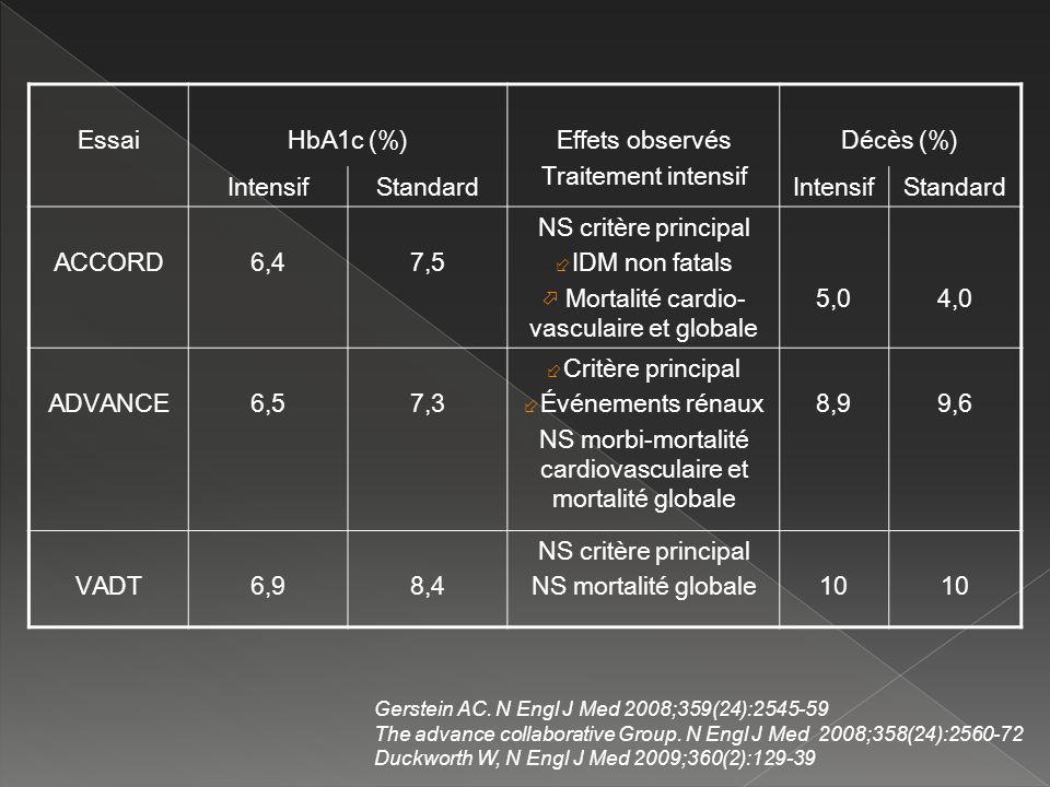 EssaiHbA1c (%)Effets observés Traitement intensif Décès (%) IntensifStandardIntensifStandard ACCORD6,47,5 NS critère principal ÷ IDM non fatals Mortal