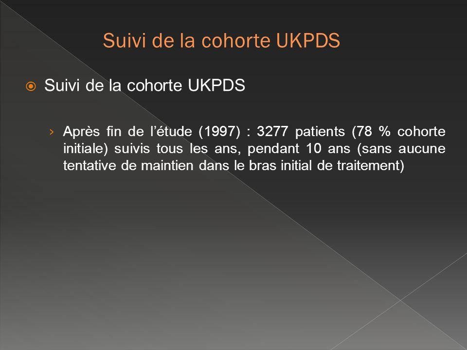 Suivi de la cohorte UKPDS Après fin de létude (1997) : 3277 patients (78 % cohorte initiale) suivis tous les ans, pendant 10 ans (sans aucune tentativ