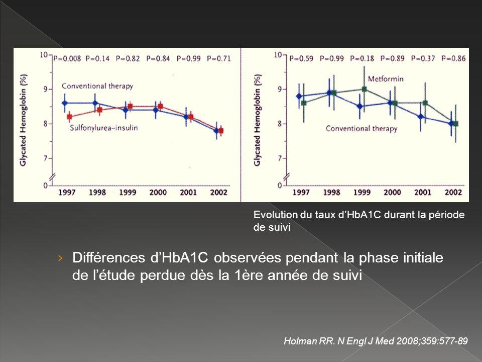 Holman RR. N Engl J Med 2008;359:577-89 Evolution du taux dHbA1C durant la période de suivi Différences dHbA1C observées pendant la phase initiale de
