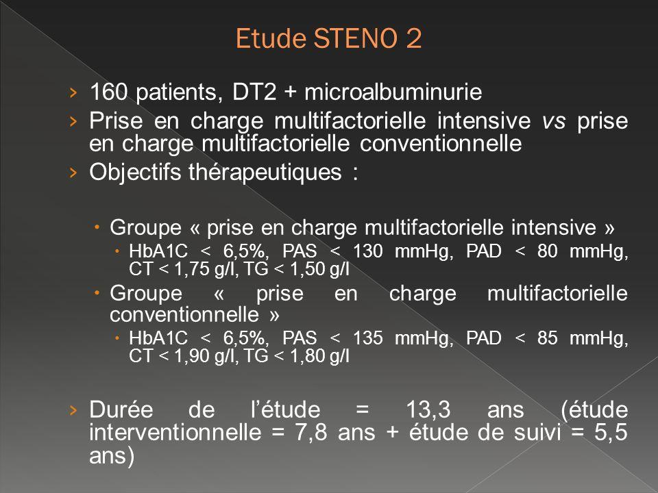 160 patients, DT2 + microalbuminurie Prise en charge multifactorielle intensive vs prise en charge multifactorielle conventionnelle Objectifs thérapeu