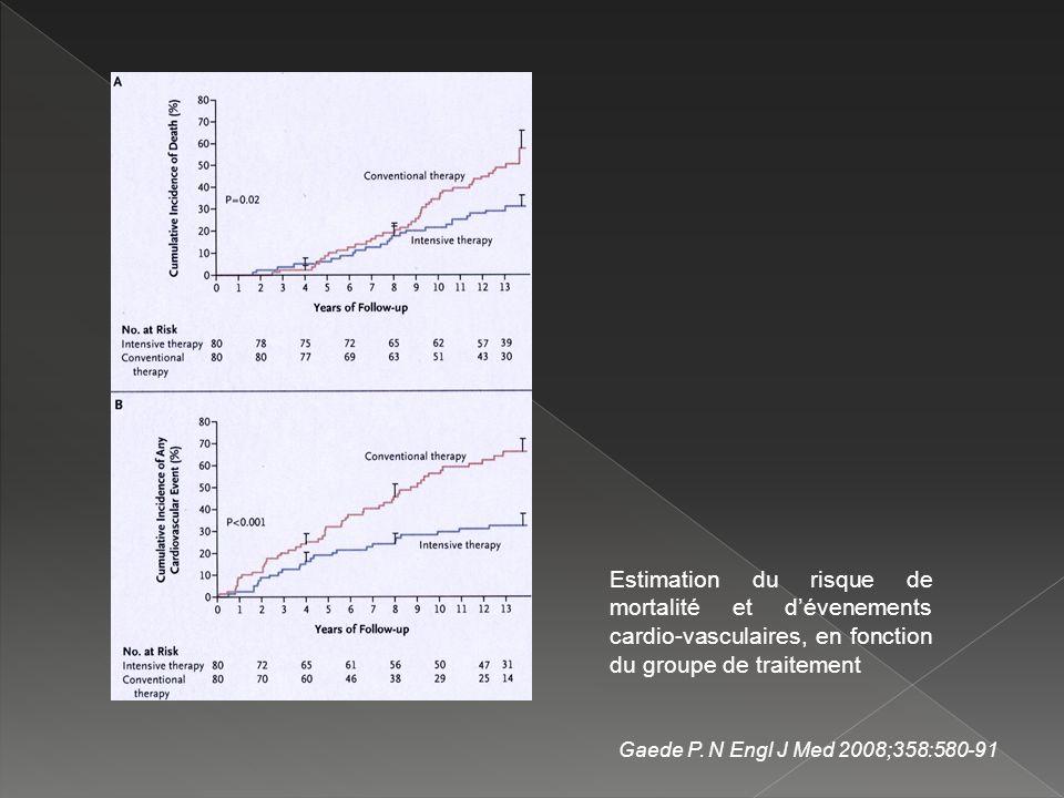 Estimation du risque de mortalité et dévenements cardio-vasculaires, en fonction du groupe de traitement Gaede P. N Engl J Med 2008;358:580-91