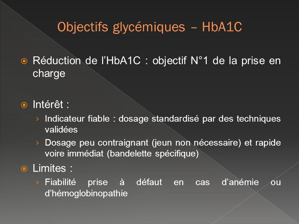 Réduction de lHbA1C : objectif N°1 de la prise en charge Intérêt : Indicateur fiable : dosage standardisé par des techniques validées Dosage peu contr