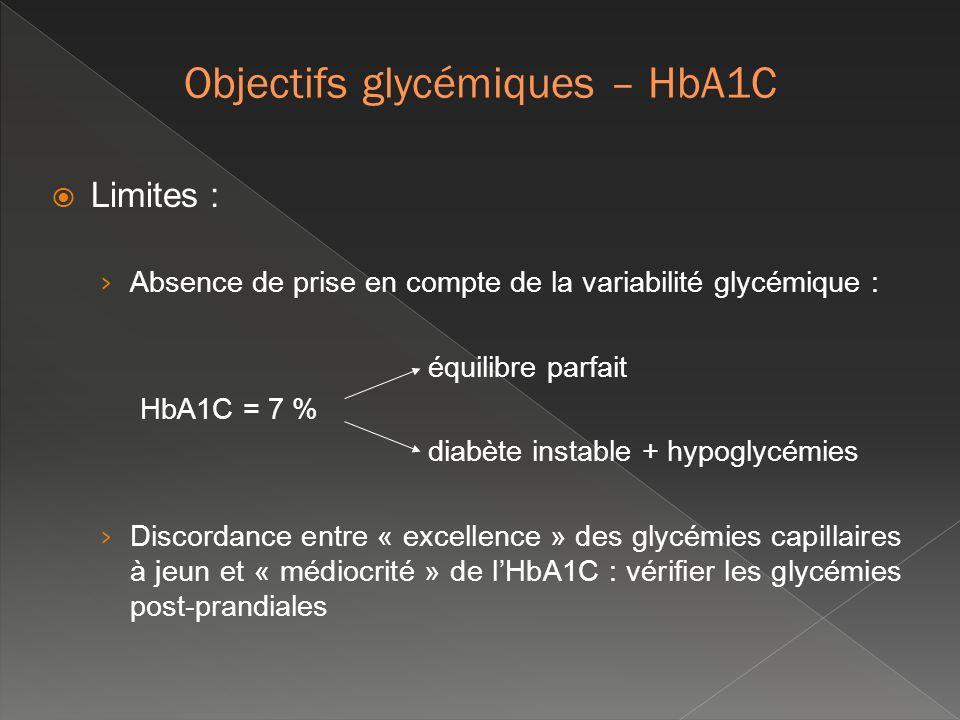 Limites : Absence de prise en compte de la variabilité glycémique : équilibre parfait HbA1C = 7 % diabète instable + hypoglycémies Discordance entre «