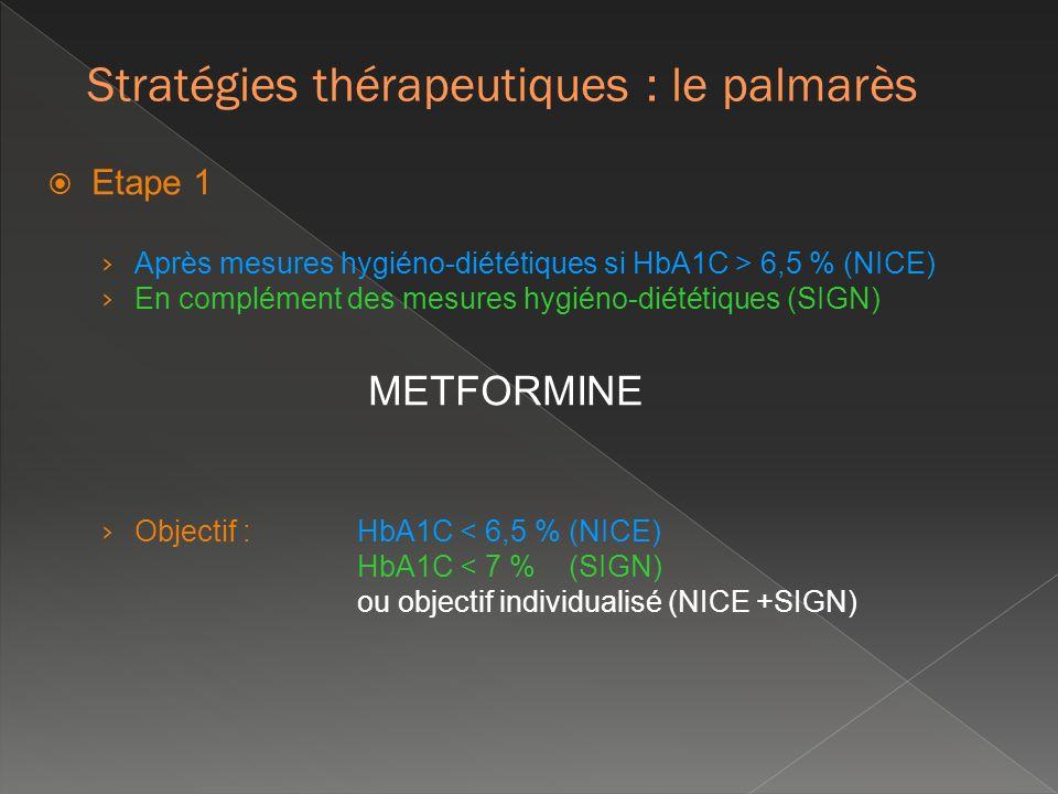 Etape 1 Après mesures hygiéno-diététiques si HbA1C > 6,5 % (NICE) En complément des mesures hygiéno-diététiques (SIGN) METFORMINE Objectif : HbA1C < 6