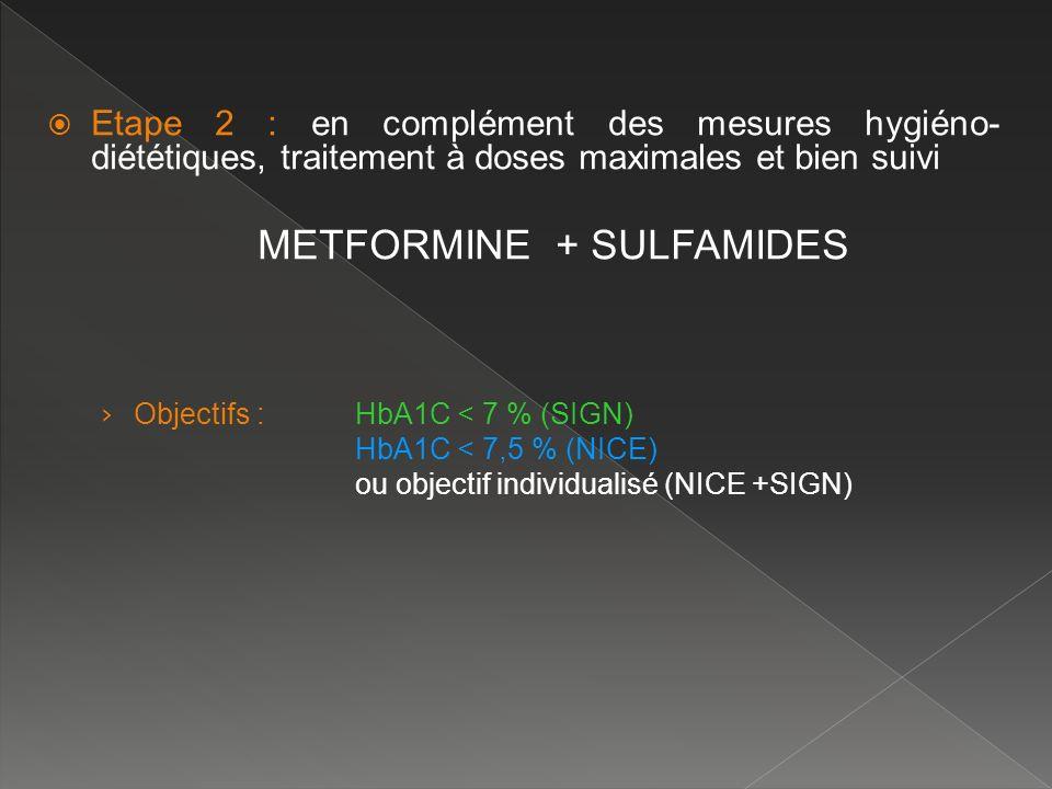 Etape 2 : en complément des mesures hygiéno- diététiques, traitement à doses maximales et bien suivi METFORMINE + SULFAMIDES Objectifs :HbA1C < 7 % (S